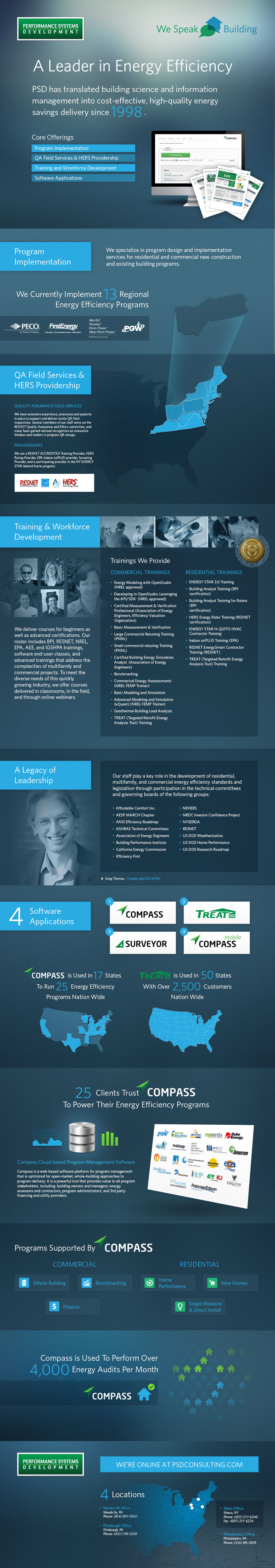 Performance Systems Development (PSD) Infographic 2014