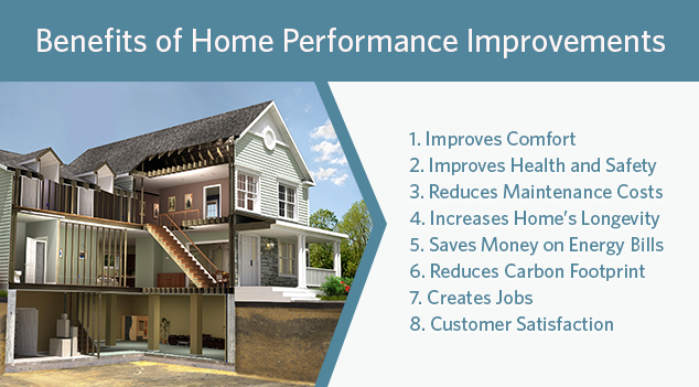 Benefits of Home Performance Improvements